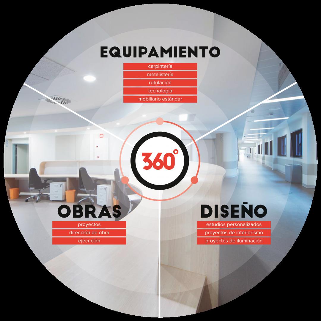 refomas y equipamiento 360