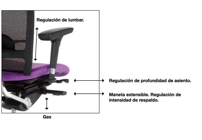 mecanismos silla ergonómica